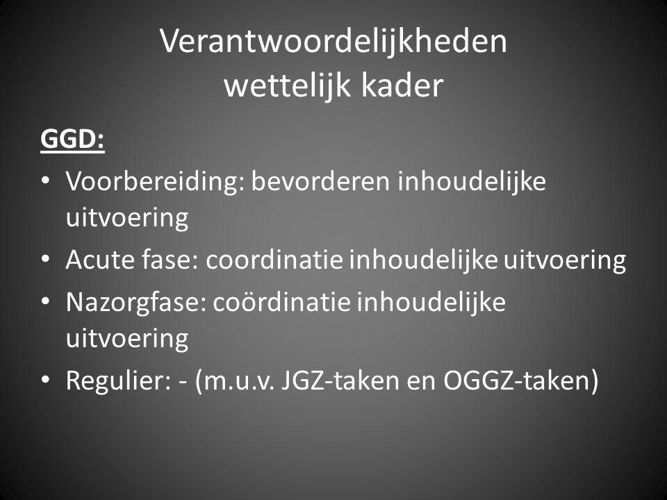 Verantwoordelijkheden wettelijk kader Overige partners: Huisartsen: 1 e lijns zorg GGZ: 2 e lijns zorg HAP en GGZ: continuïteit van zorg SH: - MW: -