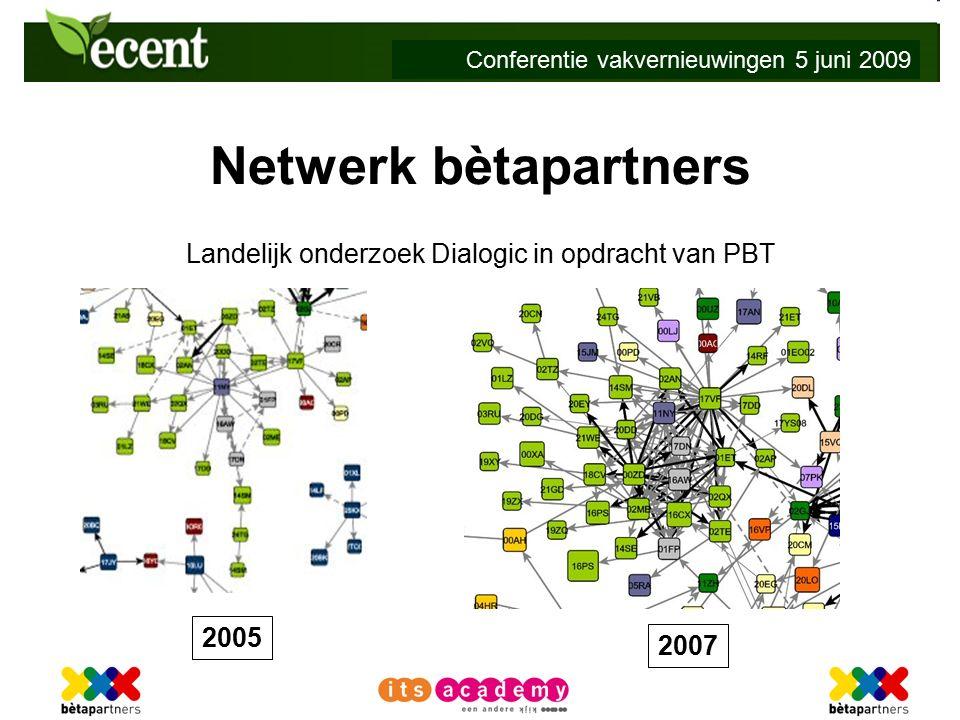Conferentie vakvernieuwingen 5 juni 2009 Netwerk bètapartners Landelijk onderzoek Dialogic in opdracht van PBT 2005 2007