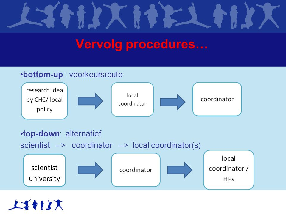 Vervolg procedures… bottom-up: voorkeursroute top-down: alternatief scientist --> coordinator --> local coordinator(s)