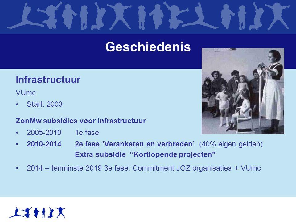 Geschiedenis Infrastructuur VUmc Start: 2003 ZonMw subsidies voor infrastructuur 2005-20101e fase 2010-20142e fase 'Verankeren en verbreden' (40% eigen gelden) Extra subsidie Kortlopende projecten 2014 – tenminste 2019 3e fase: Commitment JGZ organisaties + VUmc