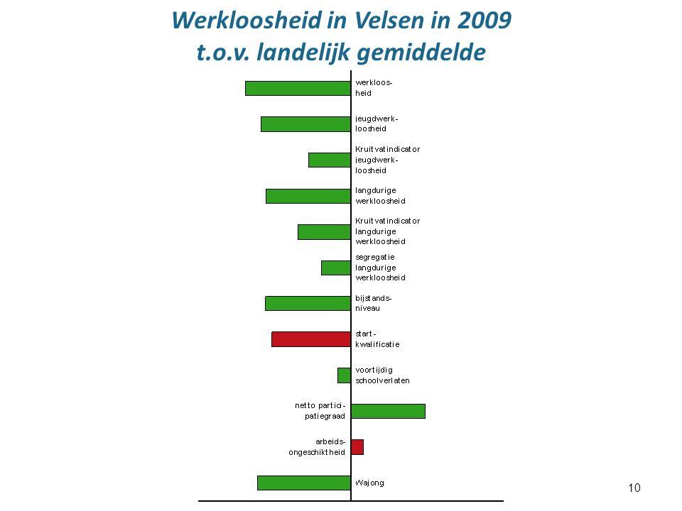 10 Werkloosheid in Velsen in 2009 t.o.v. landelijk gemiddelde