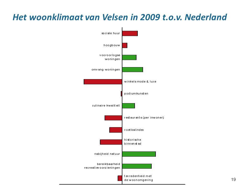 19 Het woonklimaat van Velsen in 2009 t.o.v. Nederland