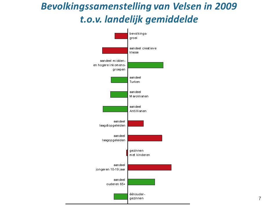 7 Bevolkingssamenstelling van Velsen in 2009 t.o.v. landelijk gemiddelde
