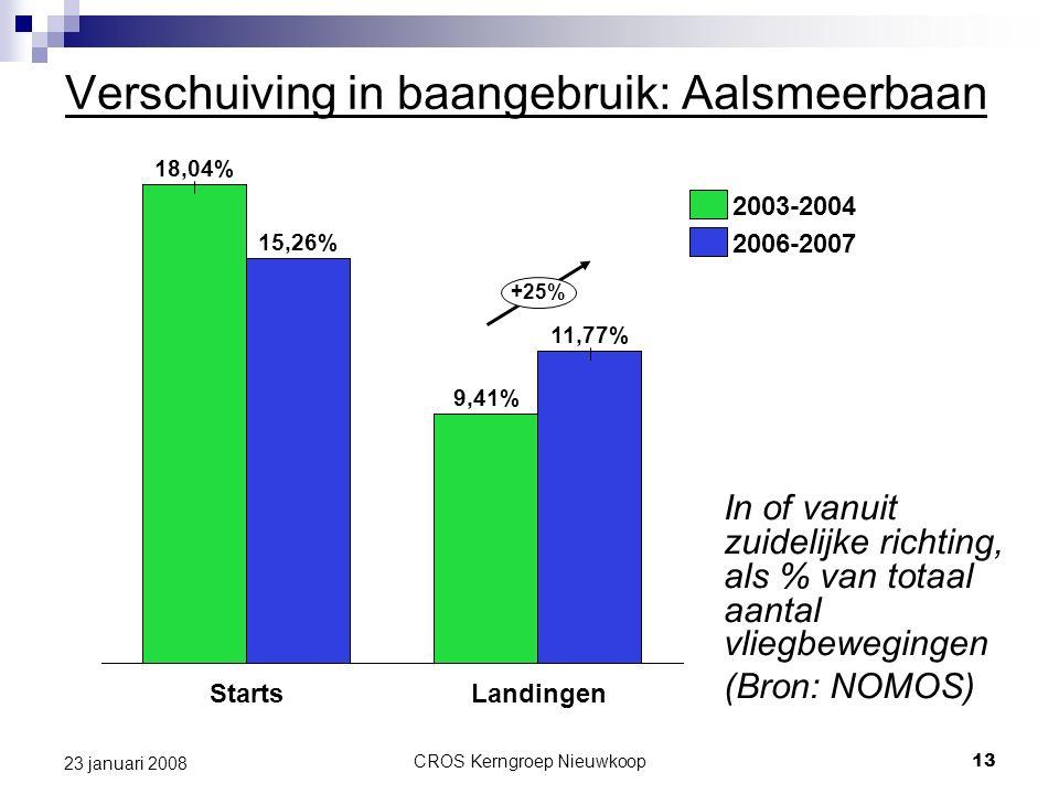 CROS Kerngroep Nieuwkoop13 23 januari 2008 Verschuiving in baangebruik: Aalsmeerbaan In of vanuit zuidelijke richting, als % van totaal aantal vliegbewegingen (Bron: NOMOS) 18,04% 2003-2004 2006-2007 +25% LandingenStarts 15,26% 11,77% 9,41%