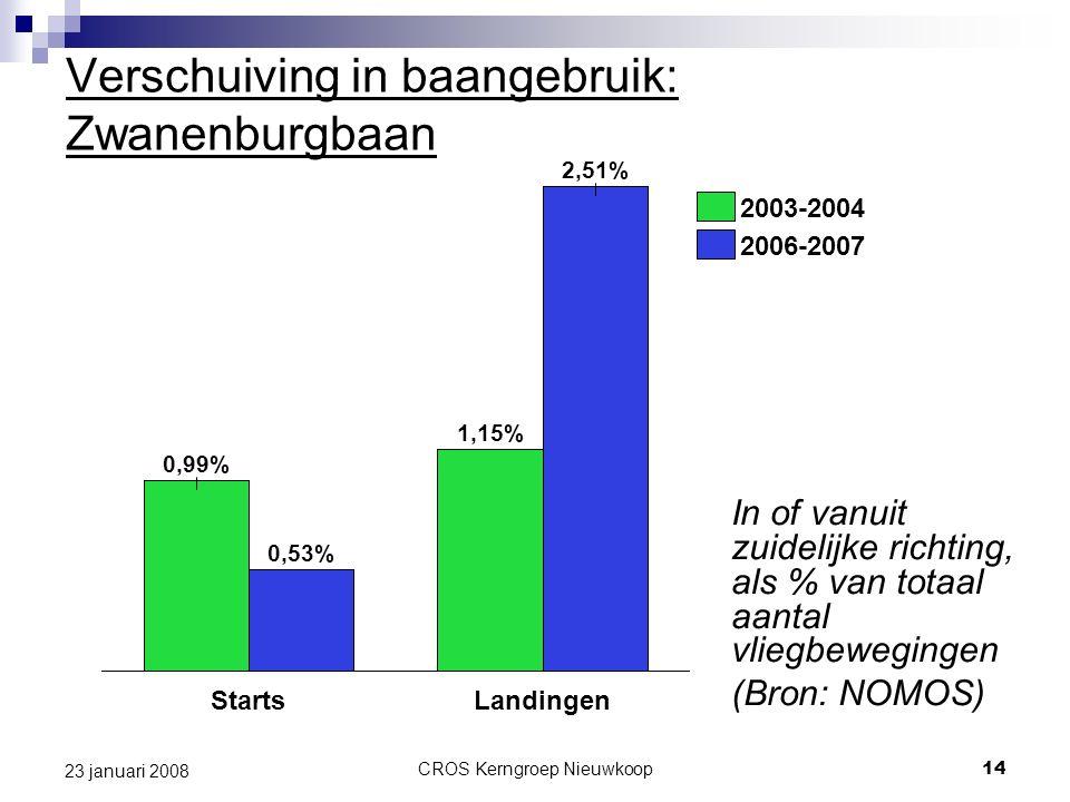 CROS Kerngroep Nieuwkoop14 23 januari 2008 Verschuiving in baangebruik: Zwanenburgbaan In of vanuit zuidelijke richting, als % van totaal aantal vliegbewegingen (Bron: NOMOS) 0,99% 2,51% 0,53% Starts 1,15% Landingen 2003-2004 2006-2007