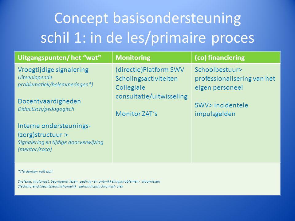 Concept basisondersteuning schil 1: in de les/primaire proces Uitgangspunten/ het wat Monitoring(co) financiering Vroegtijdige signalering Uiteenlopende problematiek/belemmeringen*) Docentvaardigheden Didactisch/pedagogisch Interne ondersteunings- (zorg)structuur > Signalering en tijdige doorverwijzing (mentor/zoco) (directie)Platform SWV Scholingsactiviteiten Collegiale consultatie/uitwisseling Monitor ZAT's Schoolbestuur> professionalisering van het eigen personeel SWV> incidentele impulsgelden *)Te denken valt aan: Dyslexie, faalangst, begrijpend lezen, gedrag- en ontwikkelingsproblemen/ stoornissen Slechthorend/slechtziend,lichamelijk gehandicapt,chronisch ziek