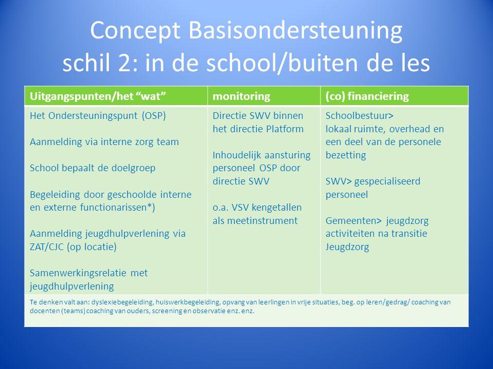 Concept Basisondersteuning schil 2: in de school/buiten de les Uitgangspunten/het wat monitoring(co) financiering Het Ondersteuningspunt (OSP) Aanmelding via interne zorg team School bepaalt de doelgroep Begeleiding door geschoolde interne en externe functionarissen*) Aanmelding jeugdhulpverlening via ZAT/CJC (op locatie) Samenwerkingsrelatie met jeugdhulpverlening Directie SWV binnen het directie Platform Inhoudelijk aansturing personeel OSP door directie SWV o.a.