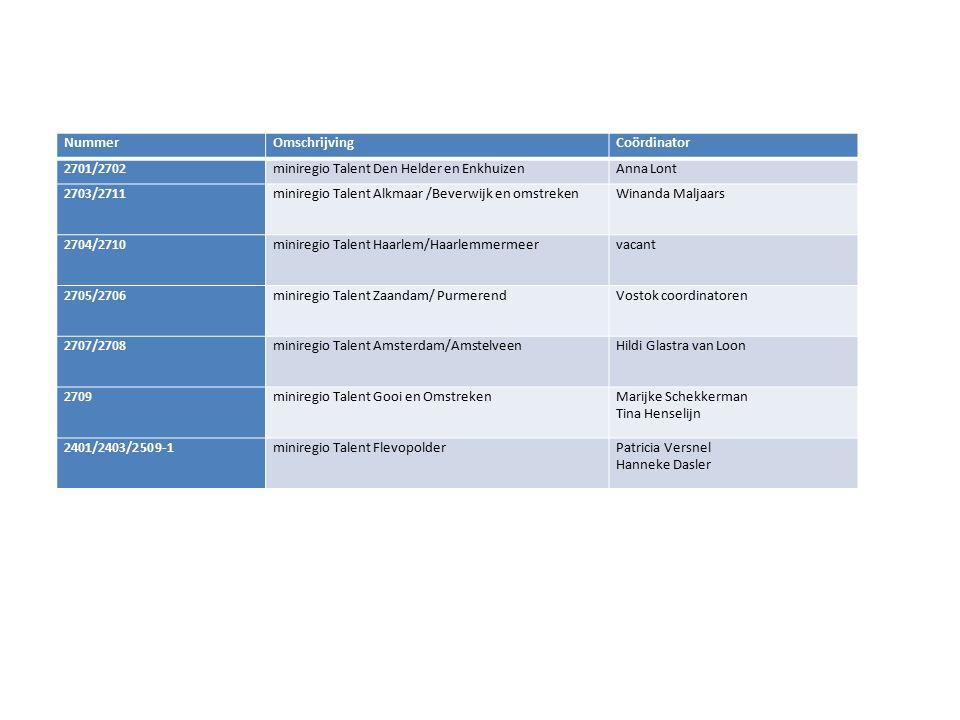 NummerOmschrijvingCoördinator 2701/2702miniregio Talent Den Helder en EnkhuizenAnna Lont 2703/2711miniregio Talent Alkmaar /Beverwijk en omstrekenWinanda Maljaars 2704/2710miniregio Talent Haarlem/Haarlemmermeervacant 2705/2706miniregio Talent Zaandam/ PurmerendVostok coordinatoren 2707/2708miniregio Talent Amsterdam/AmstelveenHildi Glastra van Loon 2709miniregio Talent Gooi en OmstrekenMarijke Schekkerman Tina Henselijn 2401/2403/2509-1miniregio Talent FlevopolderPatricia Versnel Hanneke Dasler