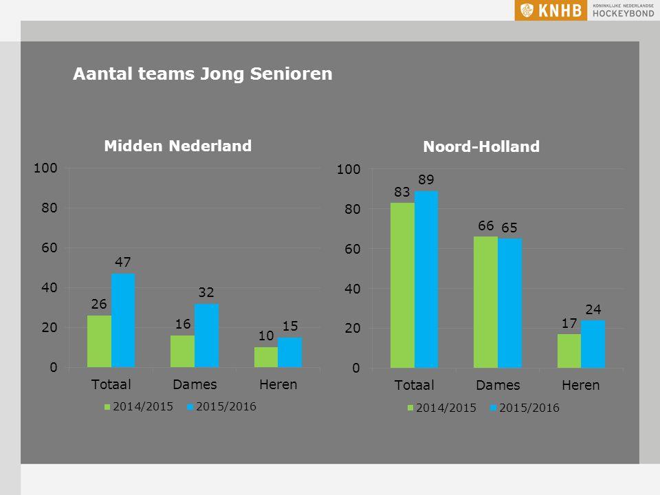 Aantal teams Jong Senioren