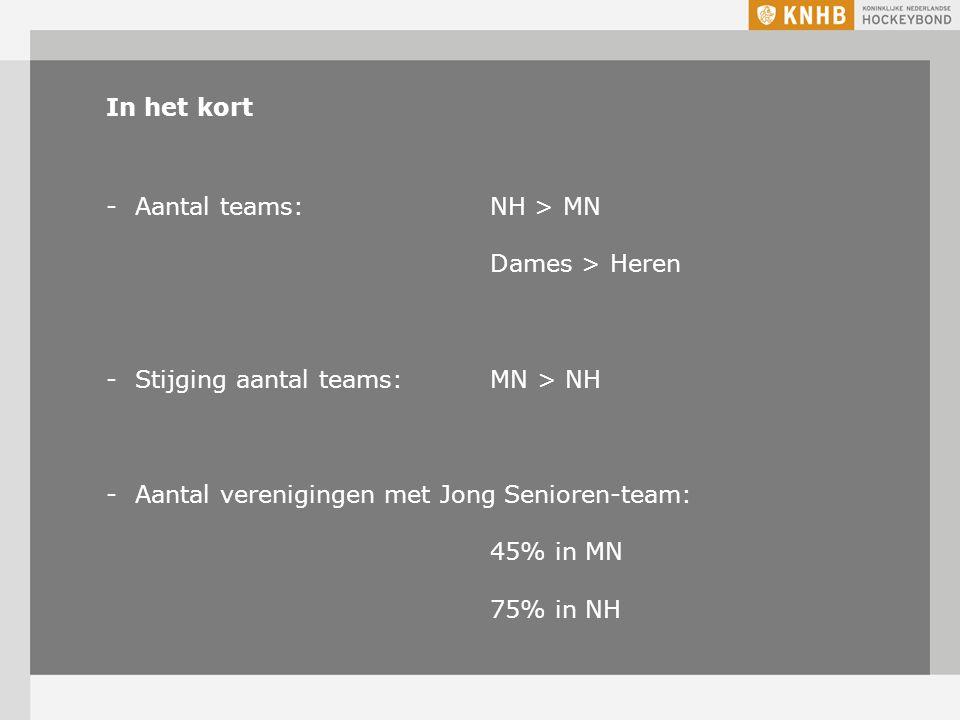 In het kort -Aantal teams: NH > MN Dames > Heren -Stijging aantal teams: MN > NH -Aantal verenigingen met Jong Senioren-team: 45% in MN 75% in NH
