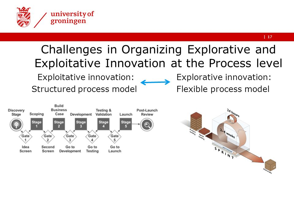 |17 Exploitative innovation: Structured process model Explorative innovation: Flexible process model Challenges in Organizing Explorative and Exploita