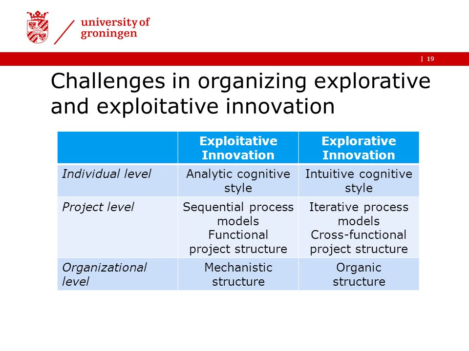 | Challenges in organizing explorative and exploitative innovation 19 Exploitative Innovation Explorative Innovation Individual levelAnalytic cognitiv