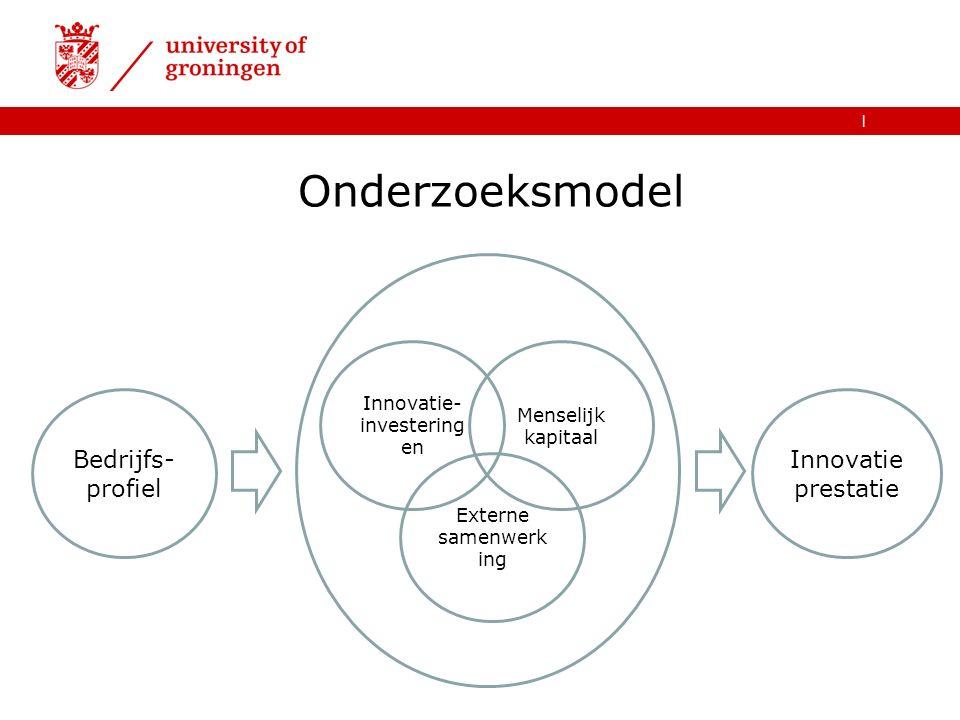 | Bedrijfs- profiel Innovatie prestatie Innovatie- investering en Menselijk kapitaal Externe samenwerk ing Onderzoeksmodel