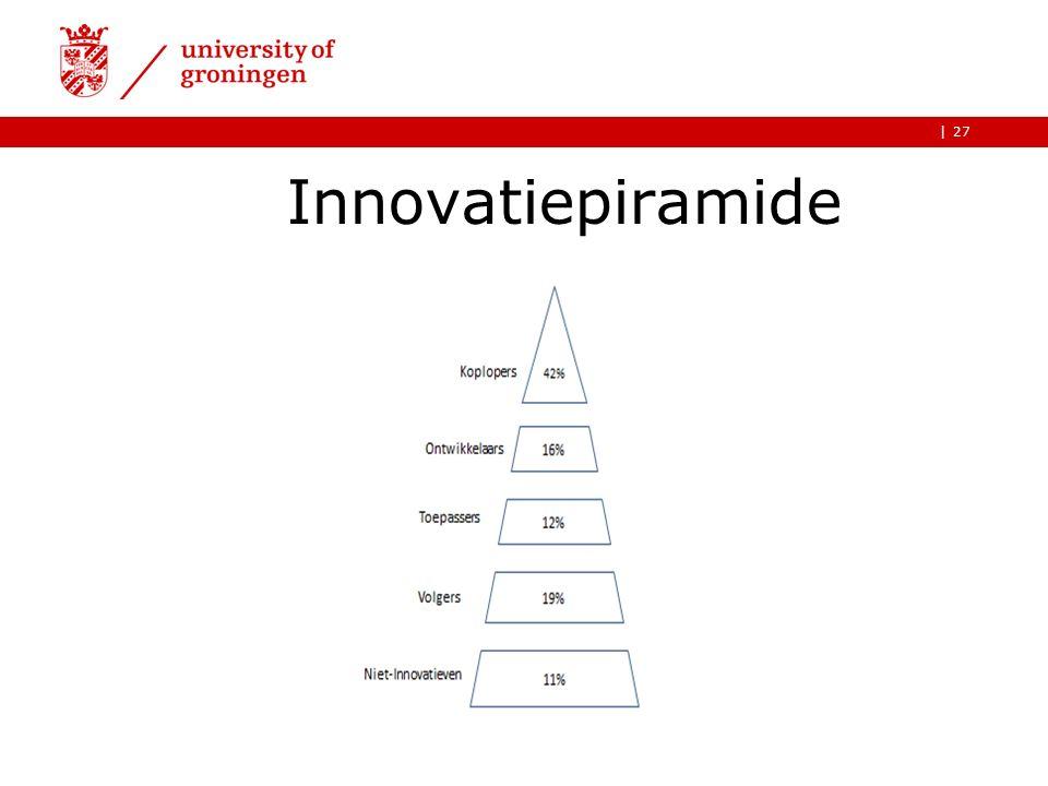 | Innovatiepiramide 27