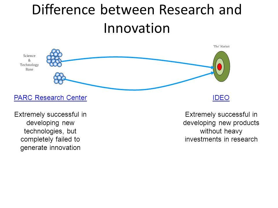 Difference between Research and Innovation PARC Research Center Extremely successful in developing new technologies, but completely failed to generate innovation IDEO Extremely successful in developing new products without heavy investments in research
