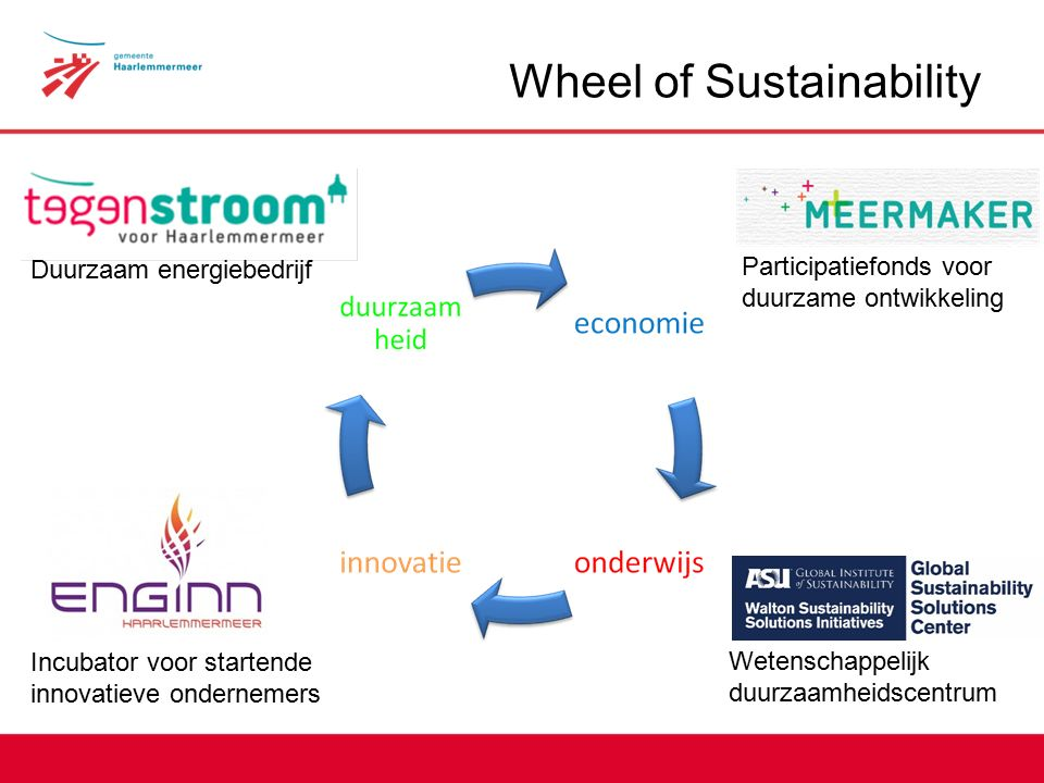 Wheel of Sustainability Participatiefonds voor duurzame ontwikkeling Duurzaam energiebedrijf Incubator voor startende innovatieve ondernemers Wetenschappelijk duurzaamheidscentrum
