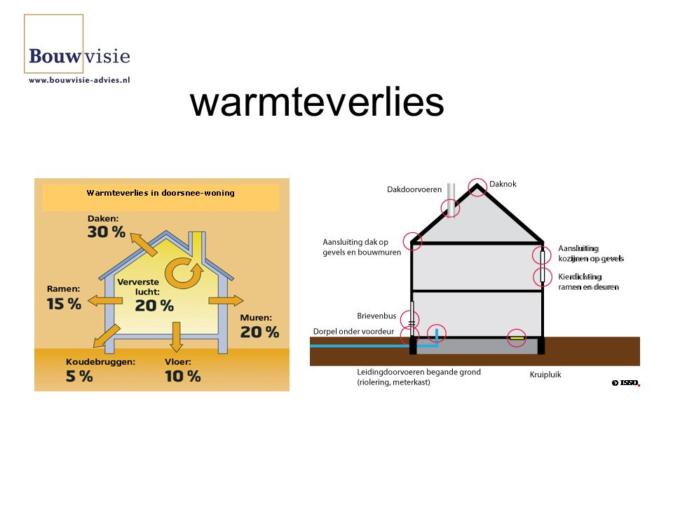 warmteverlies