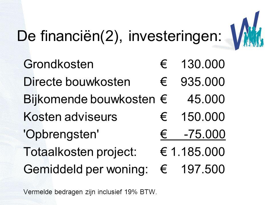 De financiën(2), investeringen: Grondkosten € 130.000 Directe bouwkosten € 935.000 Bijkomende bouwkosten€ 45.000 Kosten adviseurs € 150.000 Opbrengsten € -75.000 Totaalkosten project: € 1.185.000 Gemiddeld per woning:€ 197.500 Vermelde bedragen zijn inclusief 19% BTW.