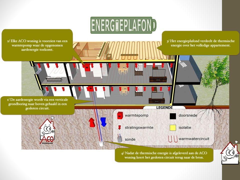 Conclusie (1) Zijn E30 woningen haalbaar en betaalbaar.