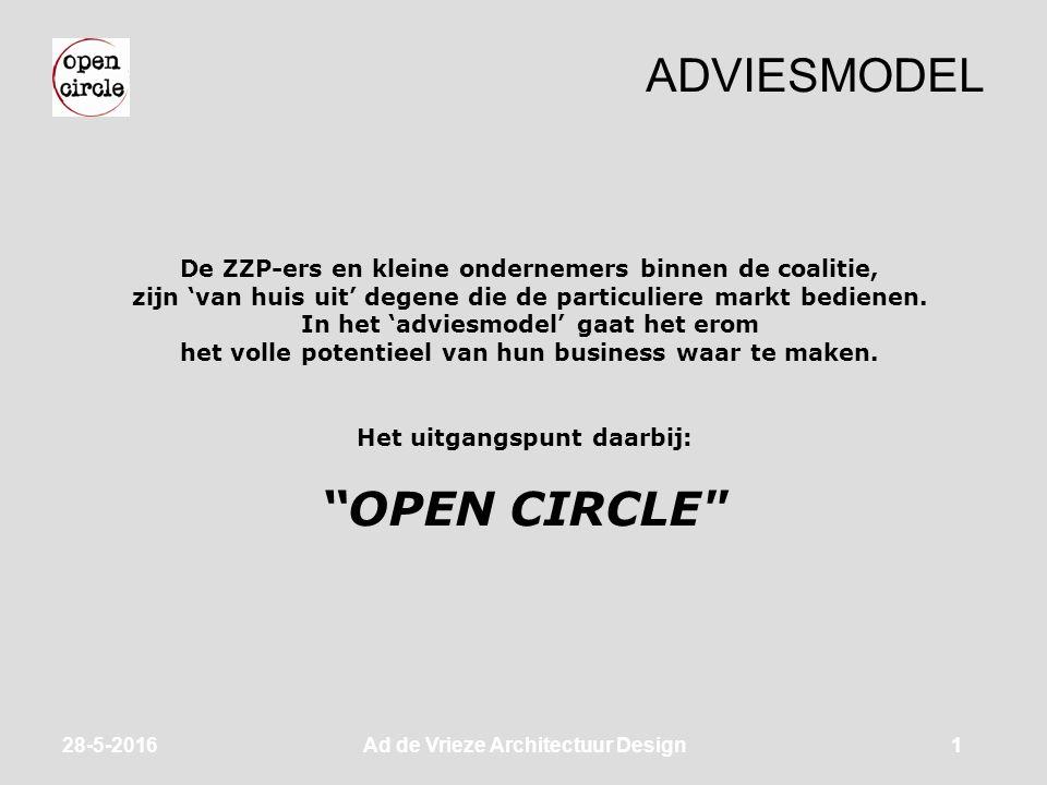 ADVIESMODEL 28-5-2016Ad de Vrieze Architectuur Design1 De ZZP-ers en kleine ondernemers binnen de coalitie, zijn 'van huis uit' degene die de particuliere markt bedienen.