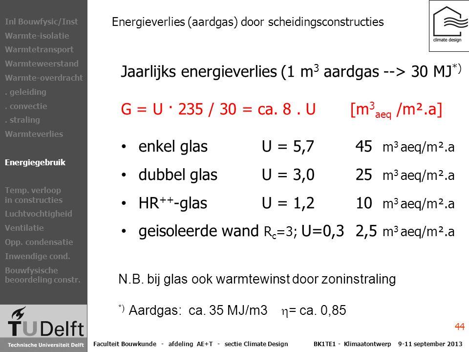 Energieverlies (aardgas) door scheidingsconstructies Jaarlijks energieverlies (1 m 3 aardgas --> 30 MJ *) G = U · 235 / 30 = ca.