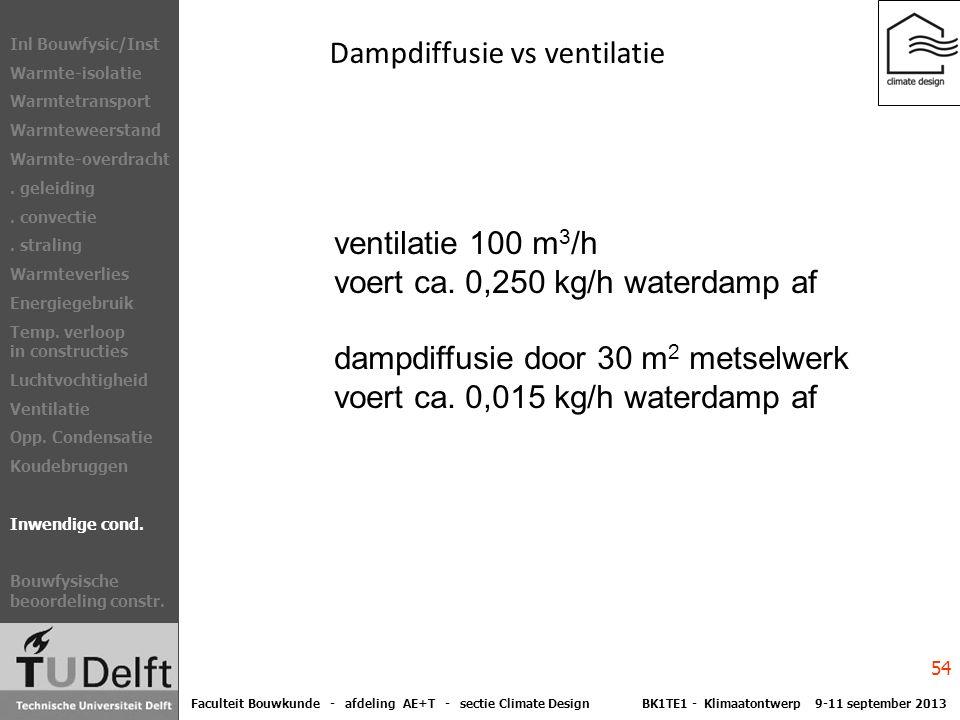 Dampdiffusie vs ventilatie ventilatie 100 m 3 /h voert ca.