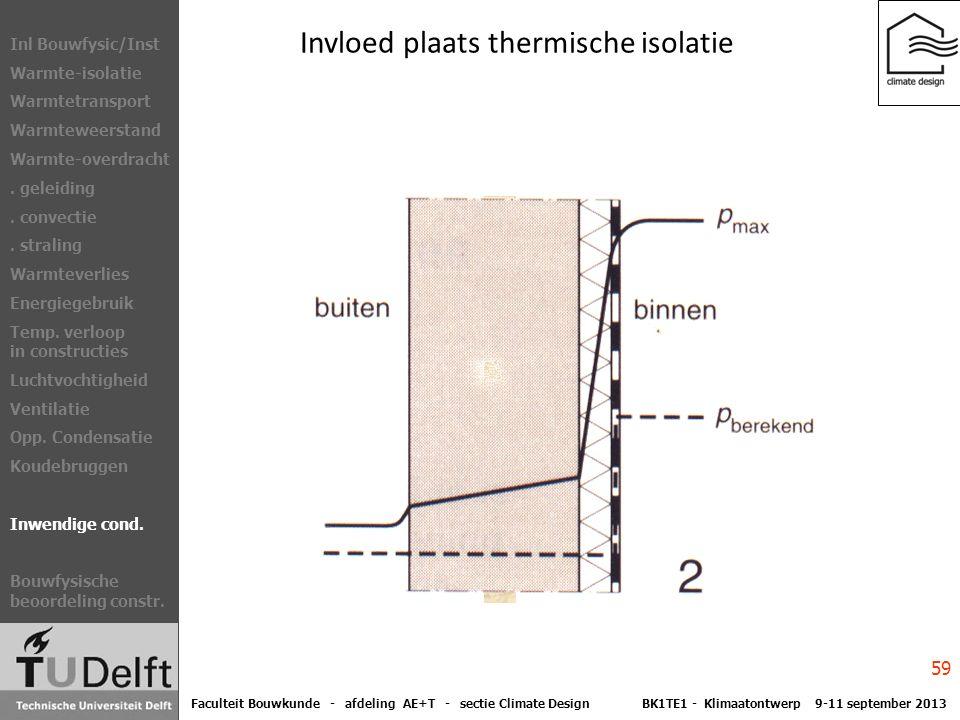 Invloed plaats thermische isolatie Inl Bouwfysic/Inst Warmte-isolatie Warmtetransport Warmteweerstand Warmte-overdracht.