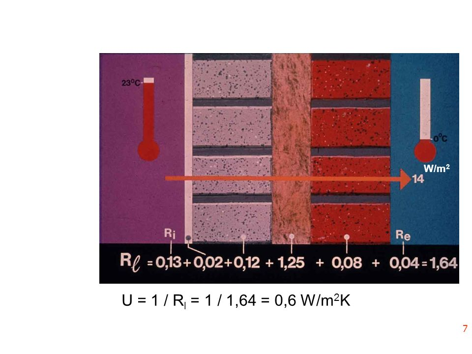 U = 1 / R l = 1 / 1,64 = 0,6 W/m 2 K q = 0,6.