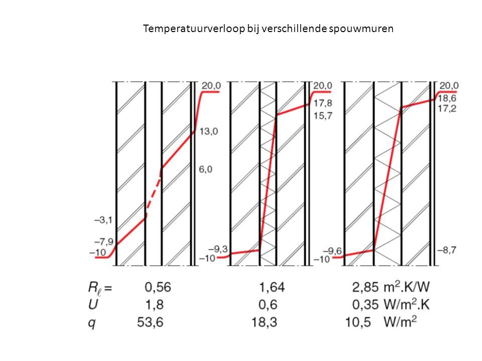 Temperatuurverloop bij verschillende spouwmuren
