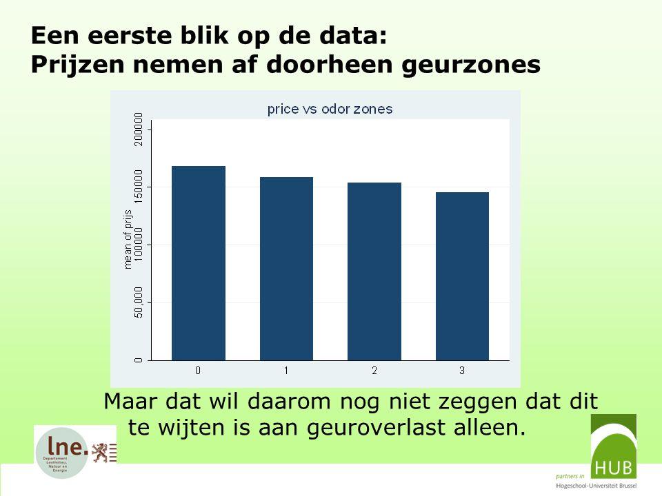 Een eerste blik op de data: Prijzen nemen af doorheen geurzones Maar dat wil daarom nog niet zeggen dat dit te wijten is aan geuroverlast alleen.
