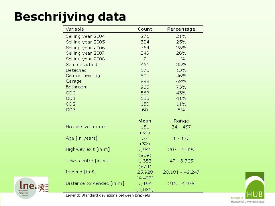 Beschrijving data