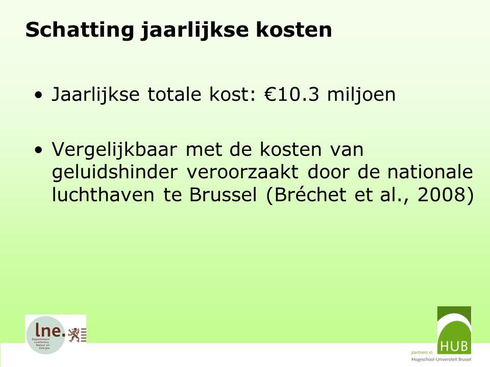 Schatting jaarlijkse kosten Jaarlijkse totale kost: €10.3 miljoen Vergelijkbaar met de kosten van geluidshinder veroorzaakt door de nationale luchthaven te Brussel (Bréchet et al., 2008)