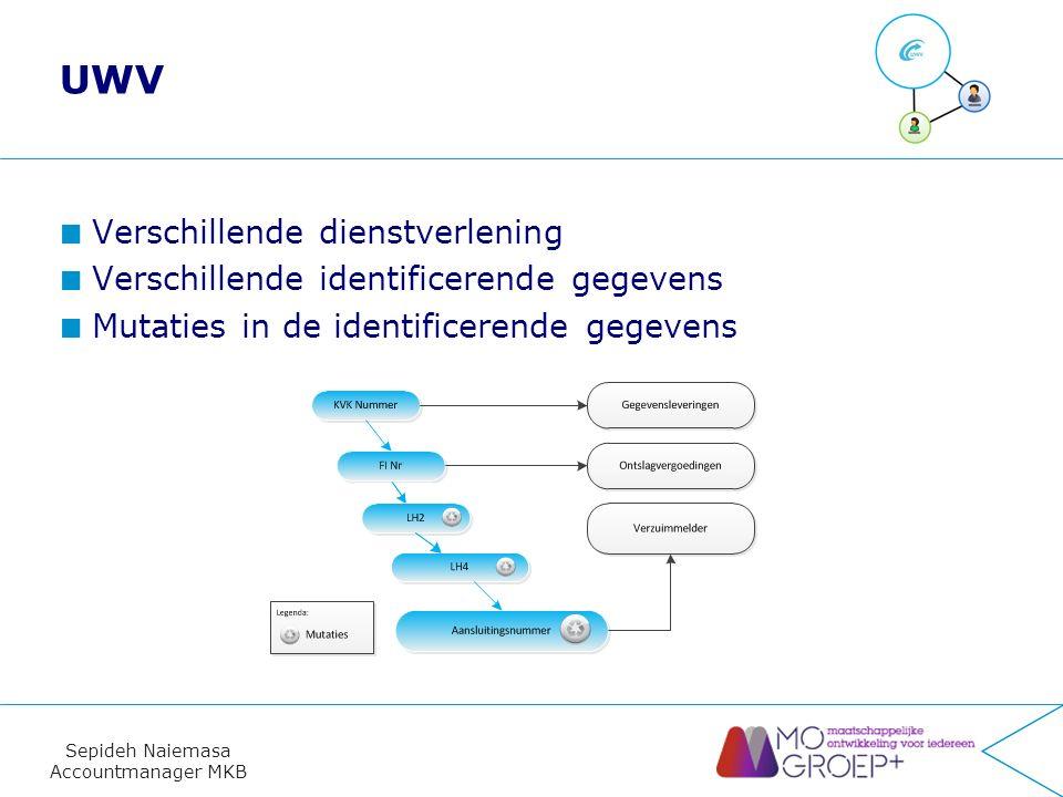 Sepideh Naiemasa Accountmanager MKB UWV Verschillende dienstverlening Verschillende identificerende gegevens Mutaties in de identificerende gegevens 13