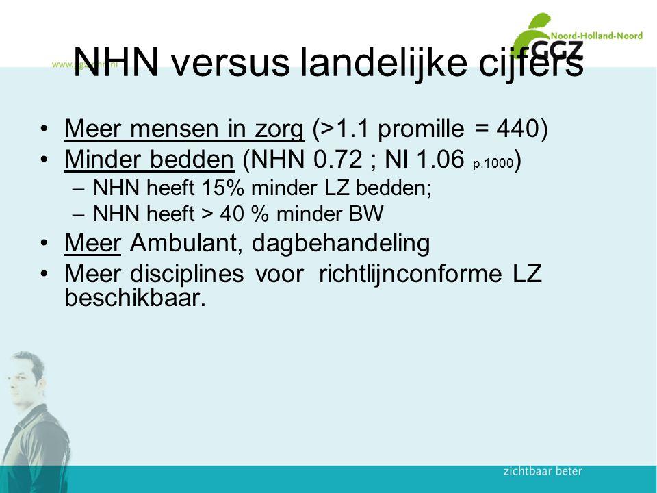 NHN versus landelijke cijfers Meer mensen in zorg (>1.1 promille = 440) Minder bedden (NHN 0.72 ; Nl 1.06 p.1000 ) –NHN heeft 15% minder LZ bedden; –N