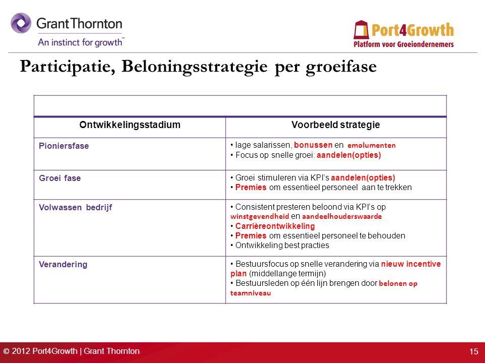 © 2012 Port4Growth | Grant Thornton 15 Participatie, Beloningsstrategie per groeifase OntwikkelingsstadiumVoorbeeld strategie Pioniersfase lage salarissen, bonussen en emolumenten Focus op snelle groei: aandelen(opties) Groei fase Groei stimuleren via KPI's aandelen(opties) Premies om essentieel personeel aan te trekken Volwassen bedrijf Consistent presteren beloond via KPI's op winstgevendheid en aandeelhouderswaarde Carrièreontwikkeling Premies om essentieel personeel te behouden Ontwikkeling best practies Verandering Bestuursfocus op snelle verandering via nieuw incentive plan (middellange termijn) Bestuursleden op één lijn brengen door belonen op teamniveau