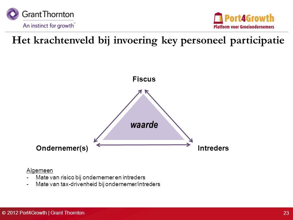 © 2012 Port4Growth | Grant Thornton 23 Het krachtenveld bij invoering key personeel participatie Fiscus IntredersOndernemer(s) waarde Algemeen -Mate van risico bij ondernemer en intreders -Mate van tax-drivenheid bij ondernemer/intreders