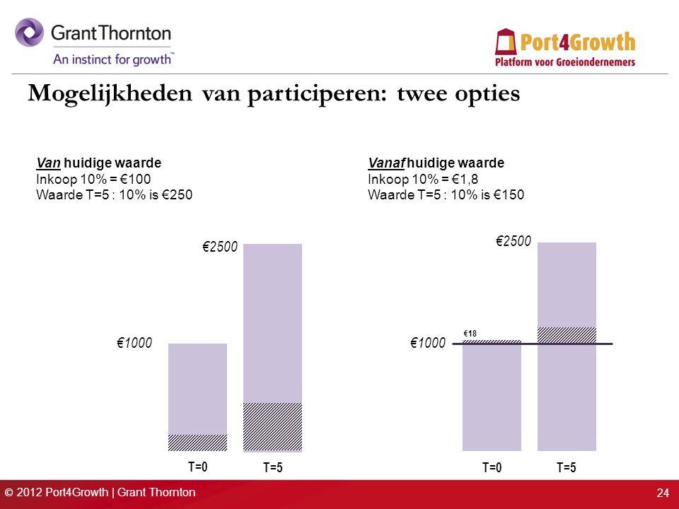 © 2012 Port4Growth | Grant Thornton 24 Mogelijkheden van participeren: twee opties Van huidige waarde Inkoop 10% = €100 Waarde T=5 : 10% is €250 Vanaf huidige waarde Inkoop 10% = €1,8 Waarde T=5 : 10% is €150 €1000 €2500 T=0 T=5 €18
