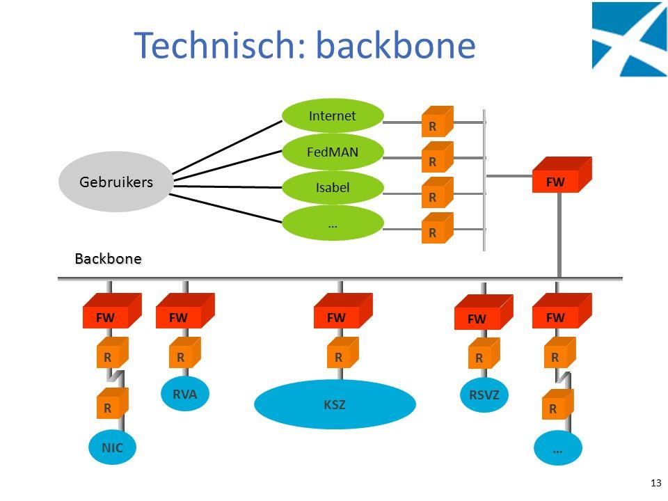 Technisch: backbone 13 R FW R RVA Gebruikers FW RR R Internet R FedMAN R Isabel … FW R R NIC Backbone R … RSVZ FW R KSZ
