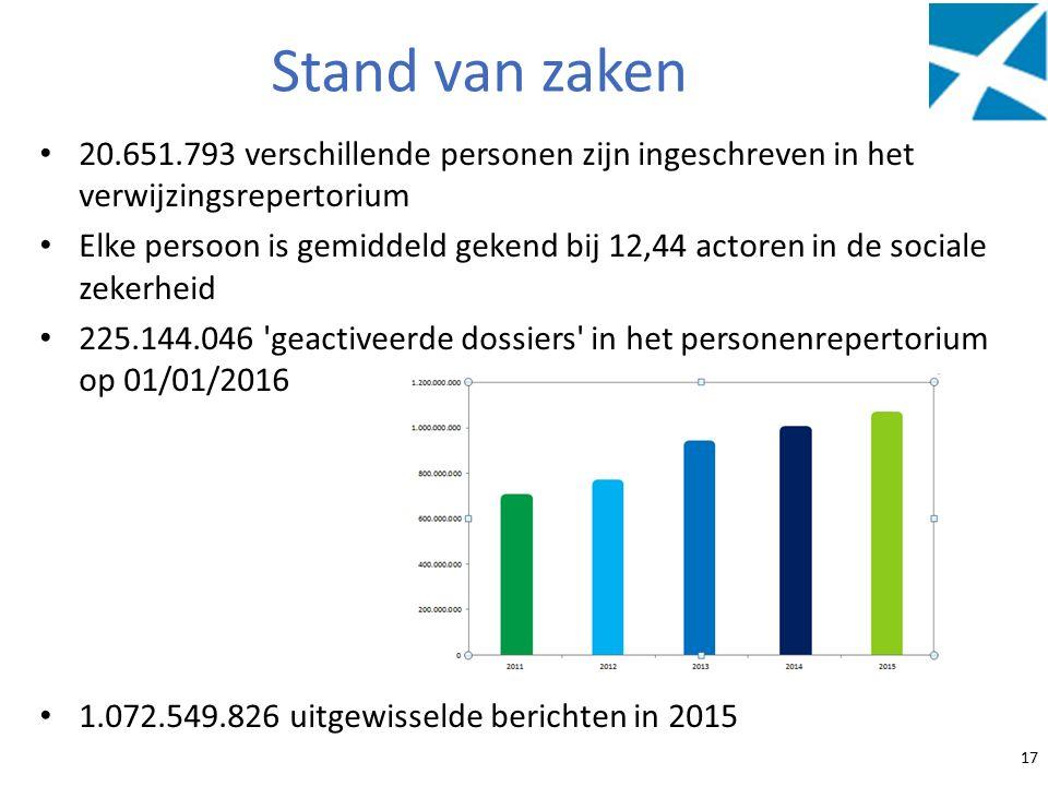 20.651.793 verschillende personen zijn ingeschreven in het verwijzingsrepertorium Elke persoon is gemiddeld gekend bij 12,44 actoren in de sociale zek