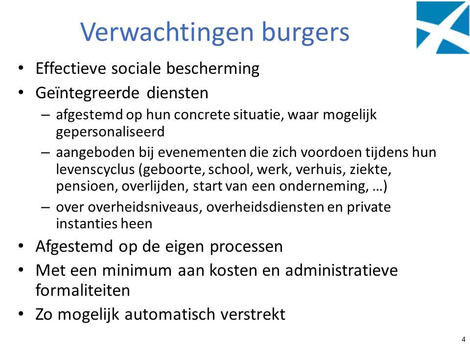 Verwachtingen burgers Effectieve sociale bescherming Geïntegreerde diensten – afgestemd op hun concrete situatie, waar mogelijk gepersonaliseerd – aan