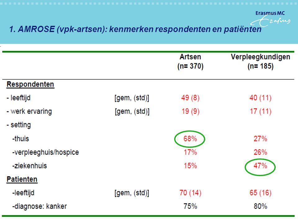 27-10-201119 1. AMROSE (vpk-artsen): kenmerken respondenten en patiënten -Deel 1: kwantitatieve studie - meest in het oog springende bevindingen -Deel
