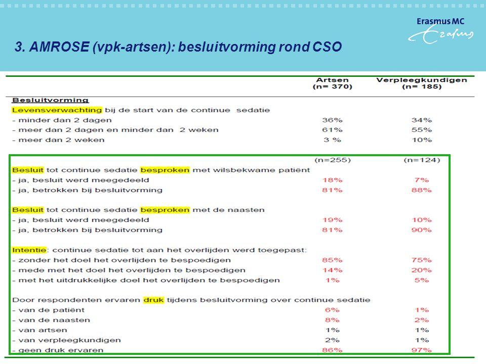 27-10-201122 3. AMROSE (vpk-artsen): besluitvorming rond CSO -Wat zijn de ervaringen met continue sedatie (CSO) van artsen en verpleegkundigen na intr