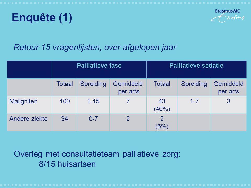 Enquête (1) Palliatieve fasePalliatieve sedatie TotaalSpreidingGemiddeld per arts TotaalSpreidingGemiddeld per arts Maligniteit1001-15743 (40%) 1-73 A