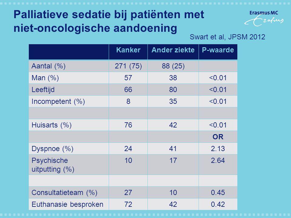 Palliatieve sedatie bij patiënten met niet-oncologische aandoening KankerAnder ziekteP-waarde Aantal (%)271 (75)88 (25) Man (%)5738<0.01 Leeftijd6680<
