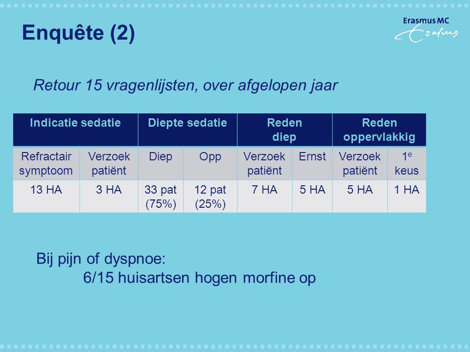 Enquête (2) Indicatie sedatieDiepte sedatieReden diep Reden oppervlakkig Refractair symptoom Verzoek patiënt DiepOppVerzoek patiënt ErnstVerzoek patië