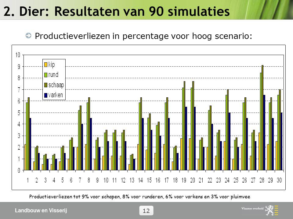 Landbouw en Visserij 12 2. Dier: Resultaten van 90 simulaties Productieverliezen in percentage voor hoog scenario: Productieverliezen tot 9% voor scha