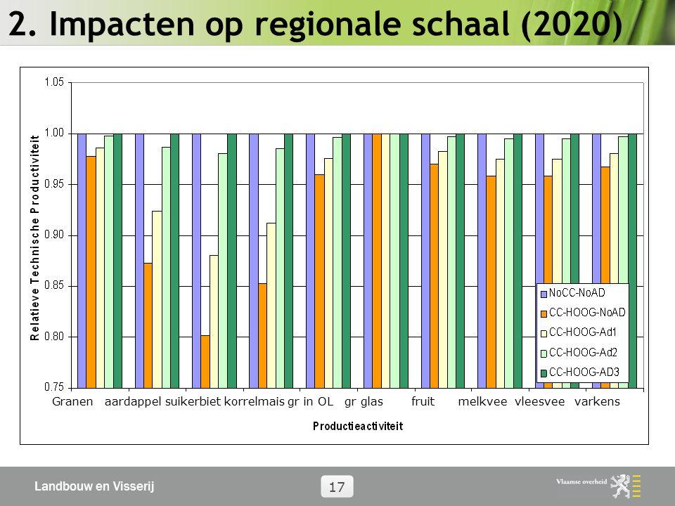 Landbouw en Visserij 17 2. Impacten op regionale schaal (2020) Granen aardappel suikerbiet korrelmais gr in OL gr glas fruit melkvee vleesvee varkens