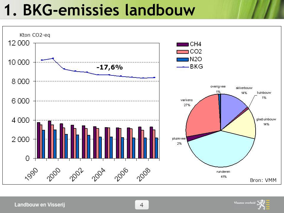 Landbouw en Visserij 4 1. BKG-emissies landbouw Kton CO2-eq Bron: VMM -17,6%