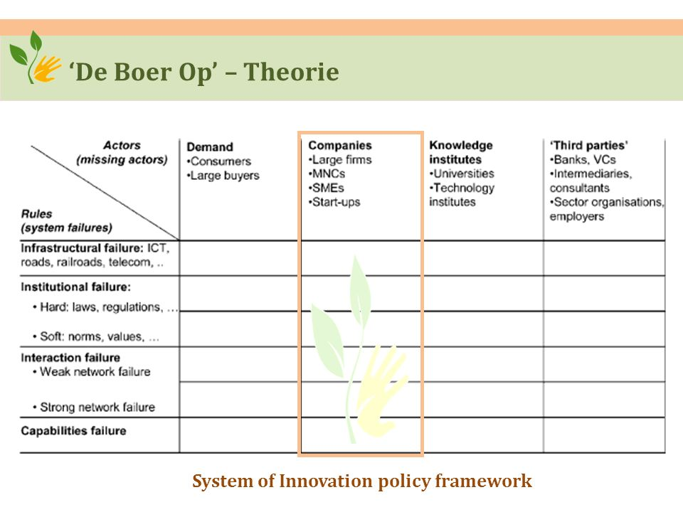 'De Boer Op' – Theorie System of Innovation policy framework
