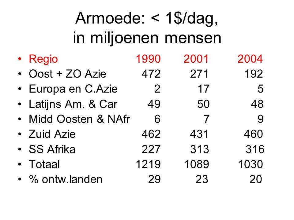 Armoede: < 1$/dag, in miljoenen mensen Regio1990 2001 2004 Oost + ZO Azie 472 271 192 Europa en C.Azie 2 17 5 Latijns Am.
